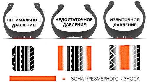 Зоны износа шин и покрышек