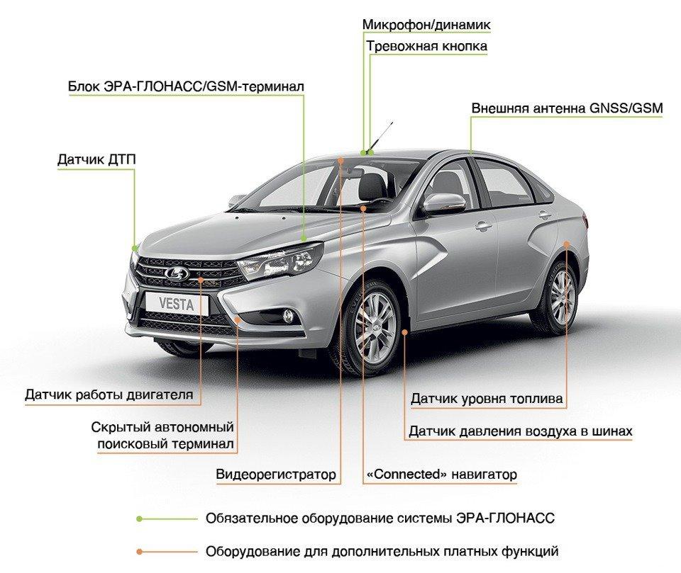 Оснащение легкового автомобиля устройствамина базе ЭРА-ГЛОНАСС