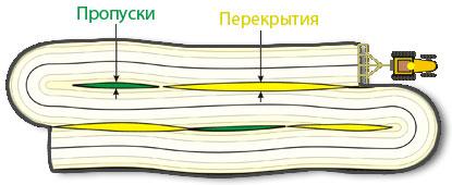 Пропуски и перекрытия при засеве или поливе полей